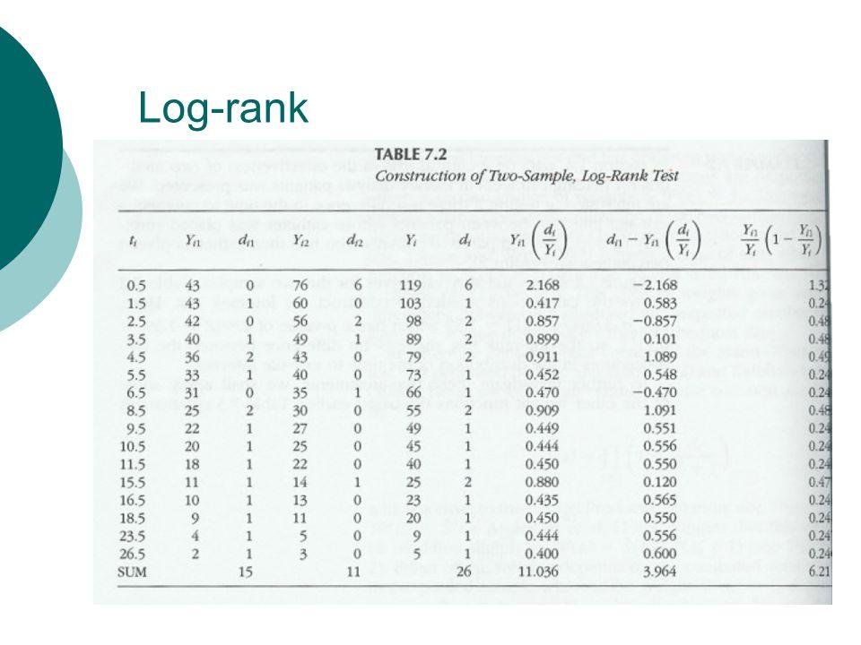 Log-rank