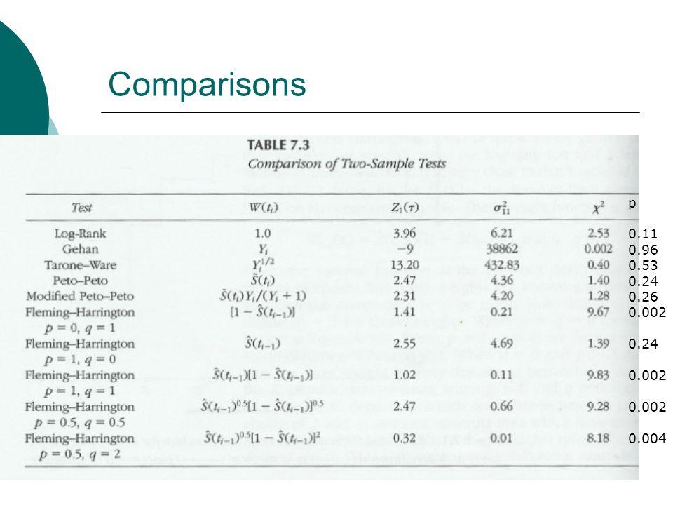 Comparisons p 0.11 0.96 0.53 0.24 0.26 0.002 0.24 0.002 0.004