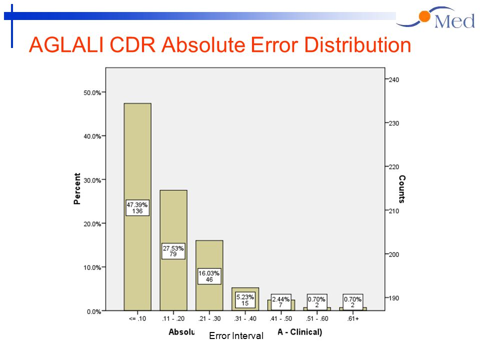 AGLALI CDR Absolute Error Distribution Error Interval