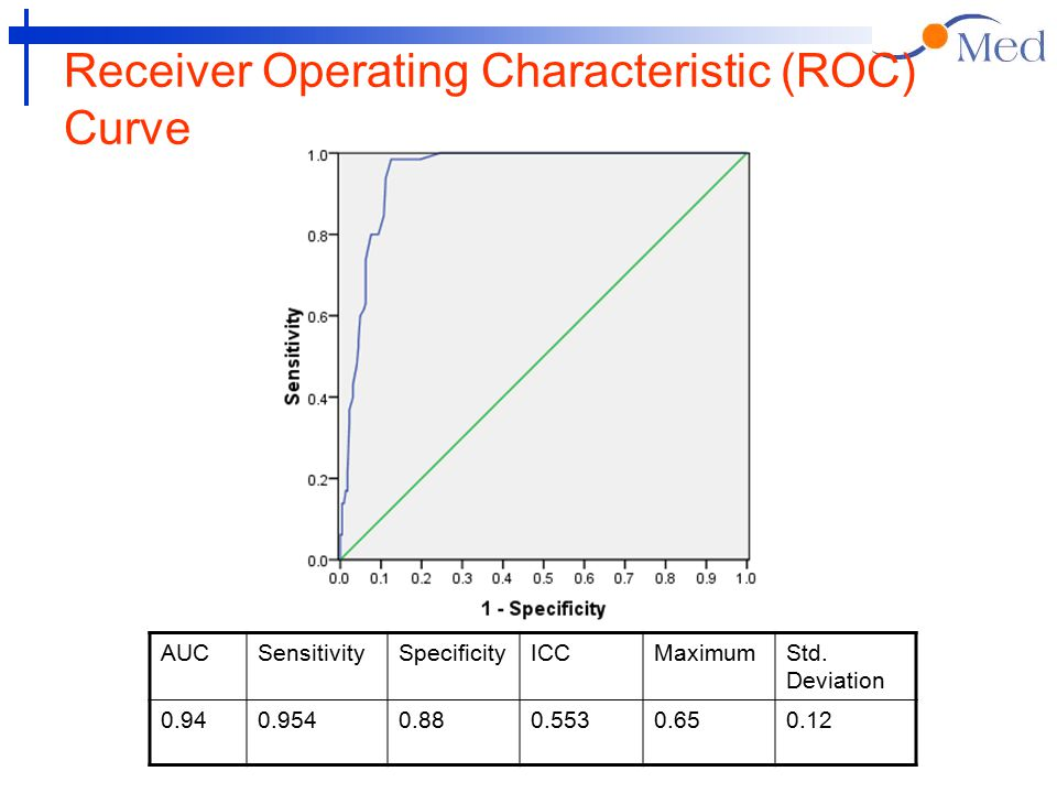 Receiver Operating Characteristic (ROC) Curve AUCSensitivitySpecificityICCMaximumStd.
