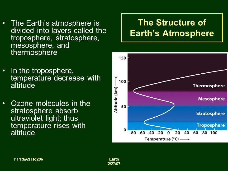 PTYS/ASTR 206Earth 2/27/07 The Earth's atmosphere is divided into layers called the troposphere, stratosphere, mesosphere, and thermosphere In the troposphere, temperature decrease with altitude Ozone molecules in the stratosphere absorb ultraviolet light; thus temperature rises with altitude The Structure of Earth's Atmosphere