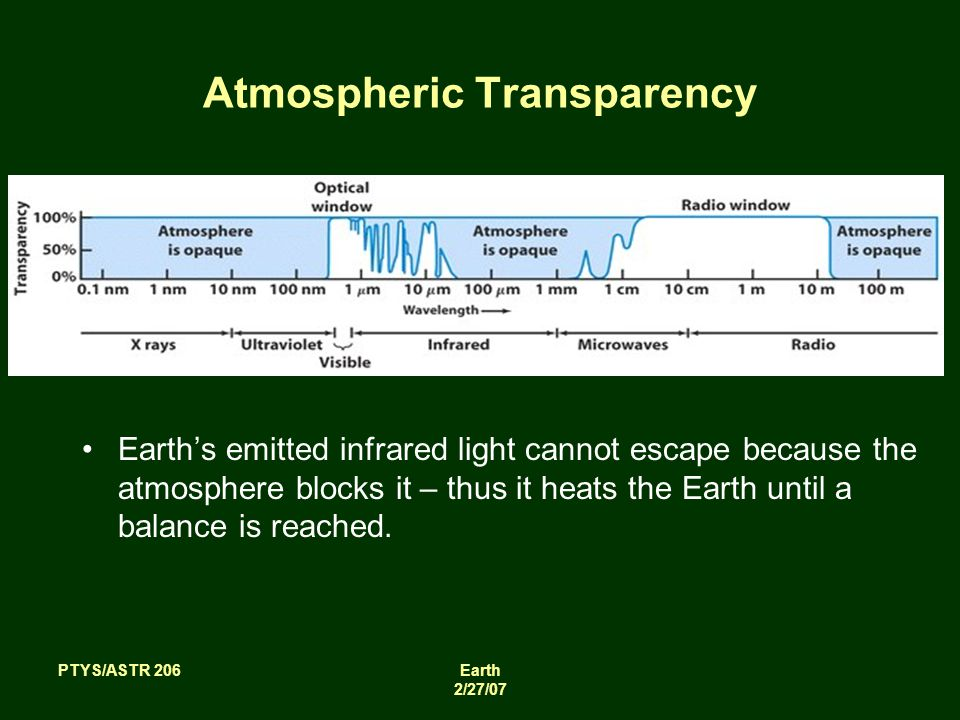 PTYS/ASTR 206Earth 2/27/07 Atmospheric Transparency Earth's emitted infrared light cannot escape because the atmosphere blocks it – thus it heats the Earth until a balance is reached.