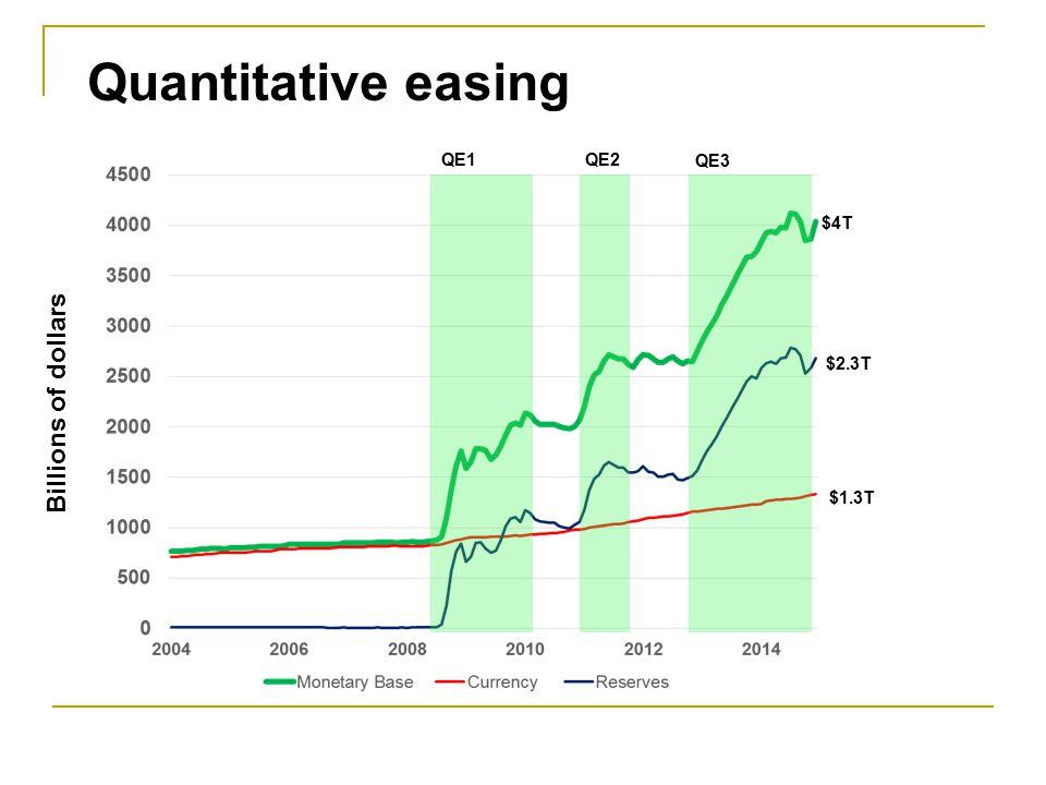 QE1 QE2 QE3 $1.7T $4T $2.7T Quantitative easing Billions of dollars