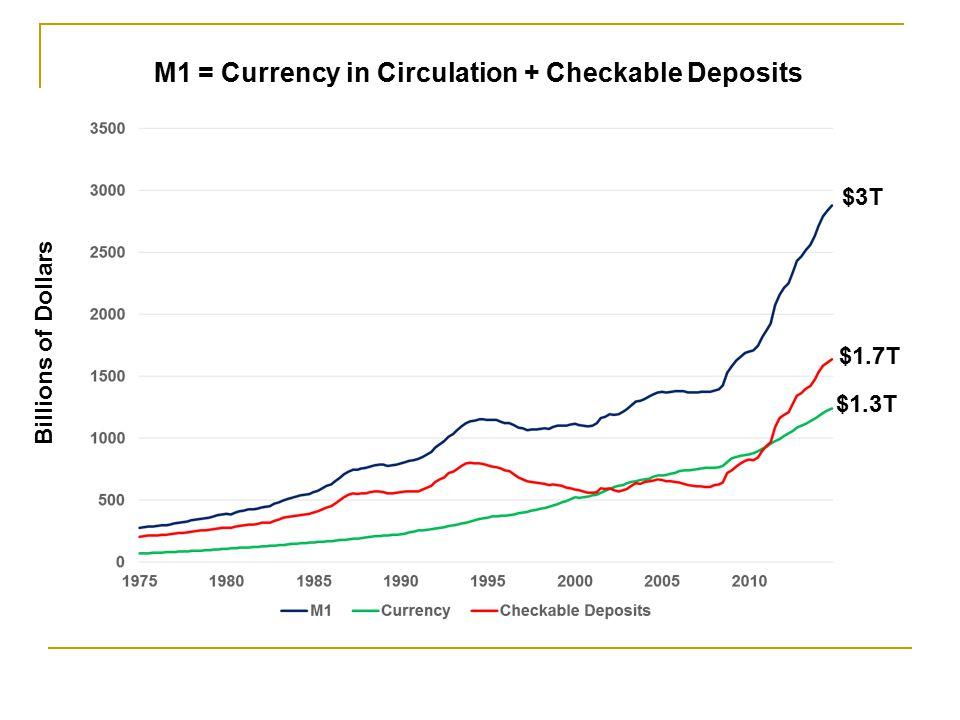 Monetary Base Normal Annual Growth: 7% per year 2006 – 2013 Growth: 21% per year Currency in Circulation Normal Annual Growth: 7% per year 2006 – 2013