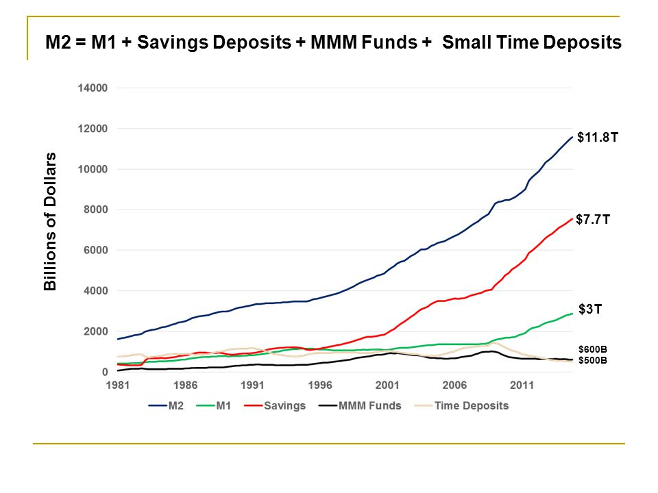 $3T $1.7T $1.3T M1 = Currency in Circulation + Checkable Deposits Billions of Dollars