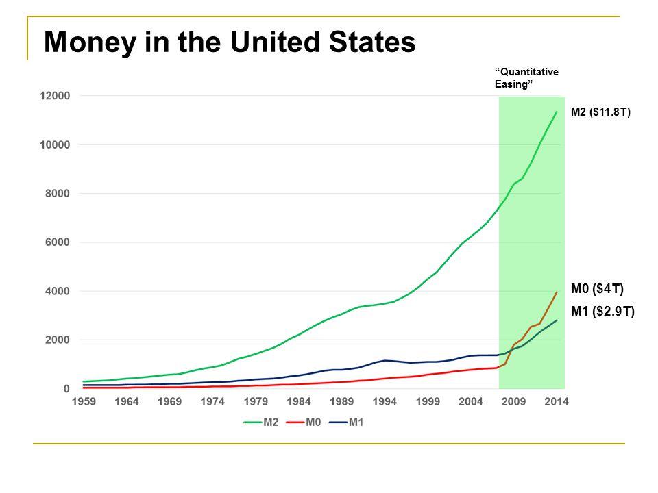 M2 = M1 + Savings Deposits + MMM Funds + Small Time Deposits $11.8T $3T $7.7T $600B $500B Billions of Dollars