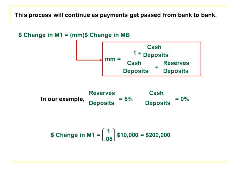 AssetsLiabilities + $10,000 (Reserve Deposits)+ $10,000 (Treasuries) AssetsLiabilities + $10,000 (Deposits)+ $500 (Required Reserves) + $9,500 (Car Lo