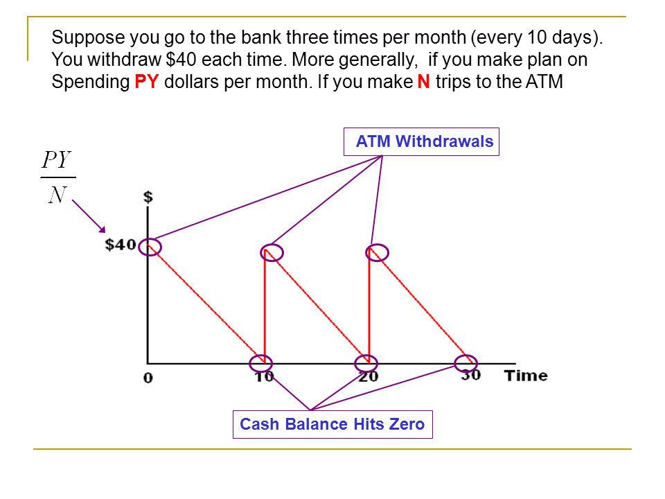Money Demand Suppose that you are planning on spending $120 over the coming month. You currently have all your money in a savings account earning inte