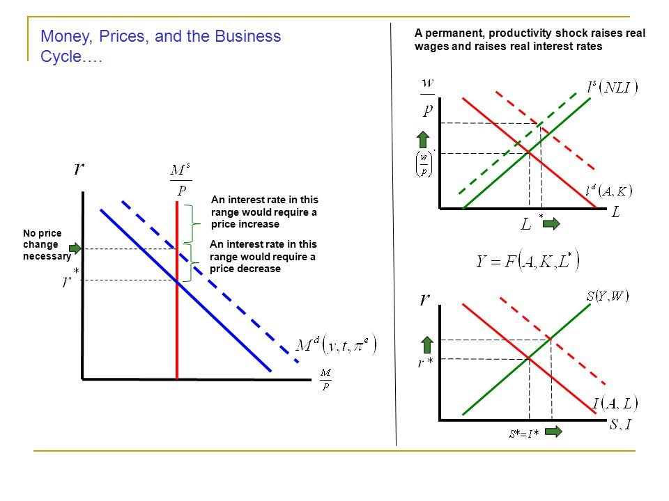 Money, Prices, and the Business Cycle…. A temporary, productivity shock raises real wages and lowers real interest rates The increase in real output s