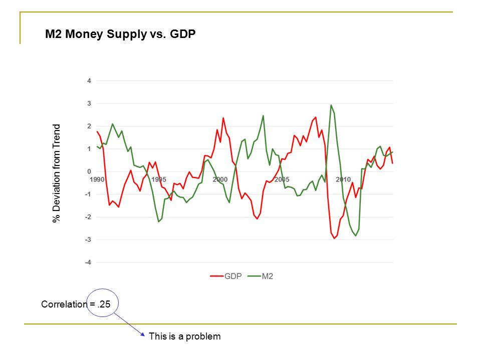 Correlation = -.02 M1 Money Supply vs. GDP % Deviation from Trend