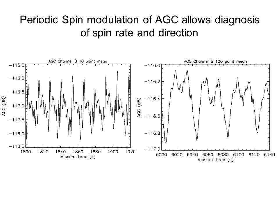 Periodic Spin modulation of AGC allows diagnosis of spin rate and direction