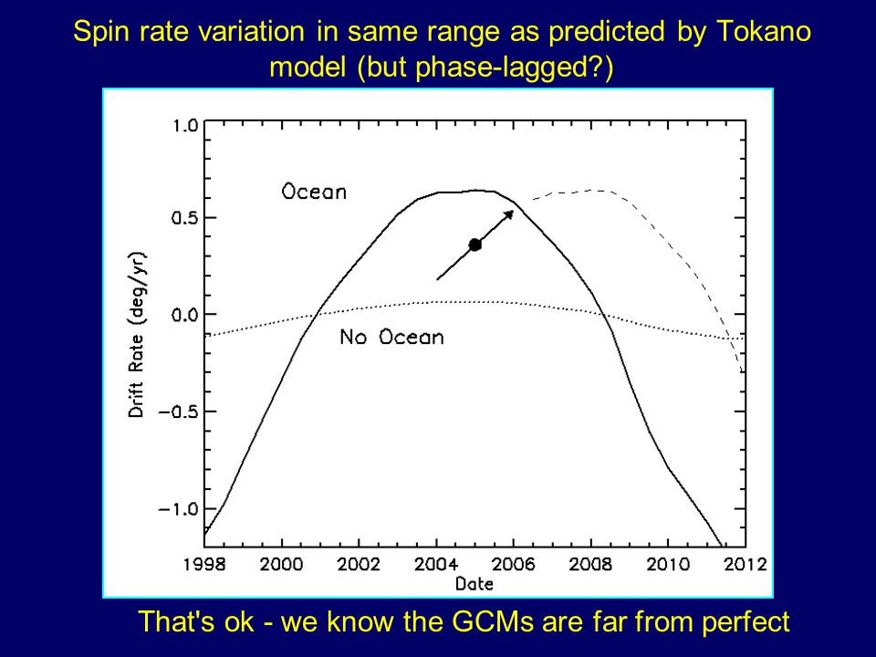 Spin rate variation in same range as predicted by Tokano model (but phase-lagged ) That s ok - we know the GCMs are far from perfect