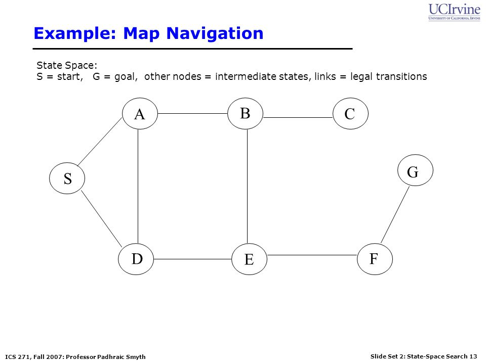 Slide Set 2: State-Space Search 13 ICS 271, Fall 2007: Professor Padhraic Smyth Example: Map Navigation S G A B D E C F State Space: S = start, G = go