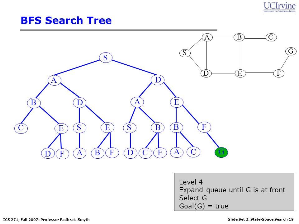 Slide Set 2: State-Space Search 19 ICS 271, Fall 2007: Professor Padhraic Smyth BFS Search Tree S S G AB D E C F A D A E BD BF E SESB G DF BFADCE A C