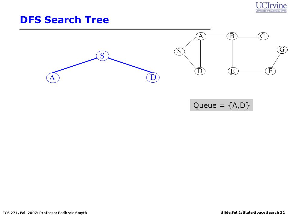 Slide Set 2: State-Space Search 22 ICS 271, Fall 2007: Professor Padhraic Smyth DFS Search Tree S S G AB D E C F A D Queue = {A,D}