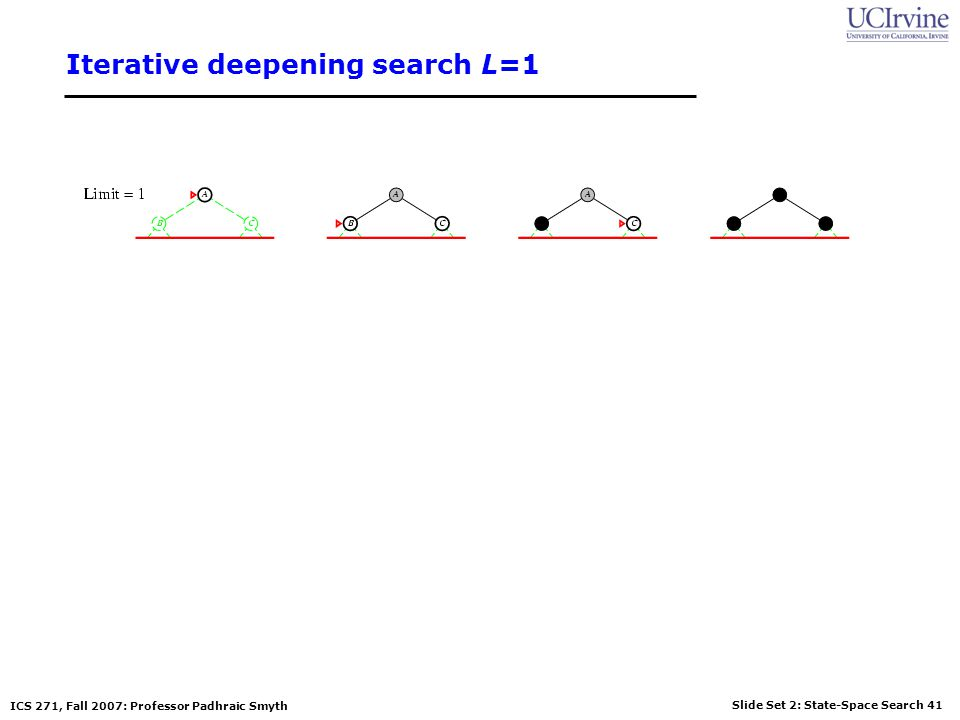 Slide Set 2: State-Space Search 41 ICS 271, Fall 2007: Professor Padhraic Smyth Iterative deepening search L=1