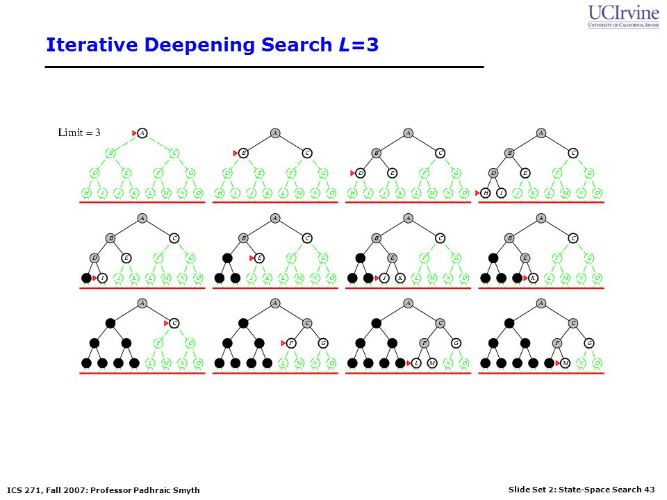 Slide Set 2: State-Space Search 43 ICS 271, Fall 2007: Professor Padhraic Smyth Iterative Deepening Search L=3