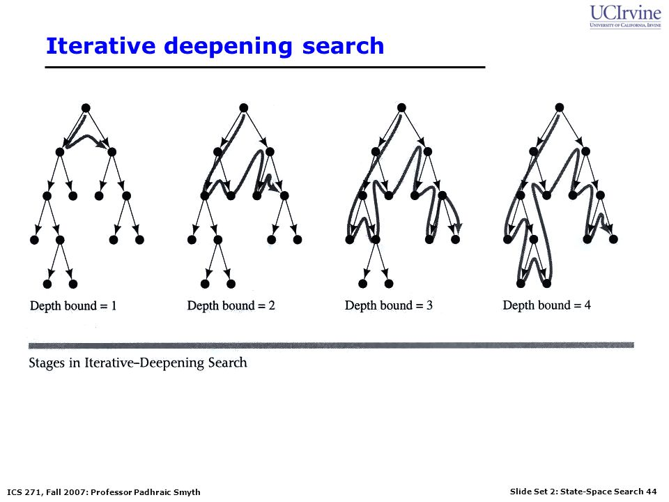Slide Set 2: State-Space Search 44 ICS 271, Fall 2007: Professor Padhraic Smyth Iterative deepening search