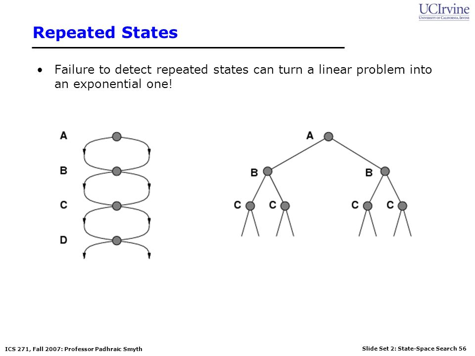 Slide Set 2: State-Space Search 56 ICS 271, Fall 2007: Professor Padhraic Smyth Repeated States Failure to detect repeated states can turn a linear pr