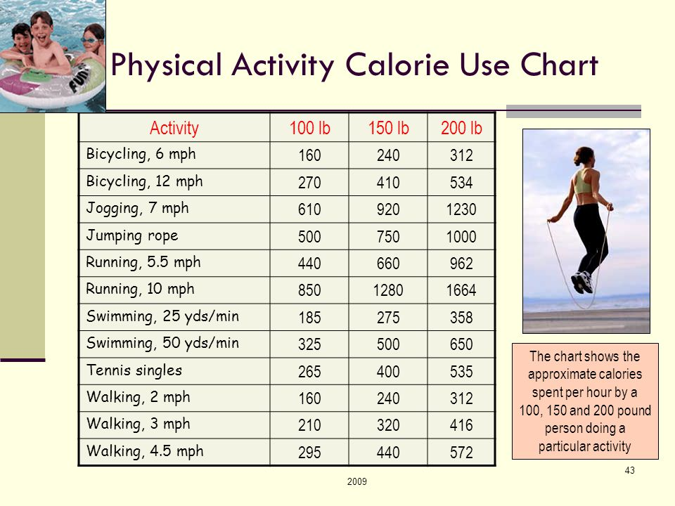 2009 43 Physical Activity Calorie Use Chart Activity100 lb150 lb200 lb Bicycling, 6 mph 160240312 Bicycling, 12 mph 270410534 Jogging, 7 mph 6109201230 Jumping rope 5007501000 Running, 5.5 mph 440660962 Running, 10 mph 85012801664 Swimming, 25 yds/min 185275358 Swimming, 50 yds/min 325500650 Tennis singles 265400535 Walking, 2 mph 160240312 Walking, 3 mph 210320416 Walking, 4.5 mph 295440572 The chart shows the approximate calories spent per hour by a 100, 150 and 200 pound person doing a particular activity