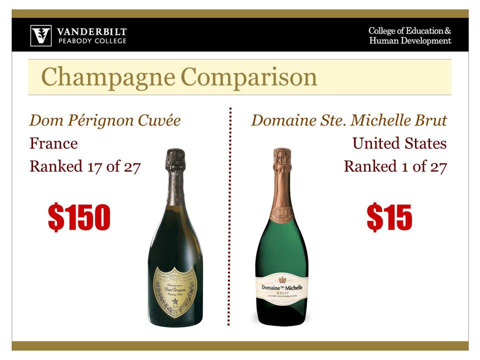 Champagne Comparison Dom Pérignon Cuvée France Ranked 17 of 27 Domaine Ste. Michelle Brut United States Ranked 1 of 27 $150$15