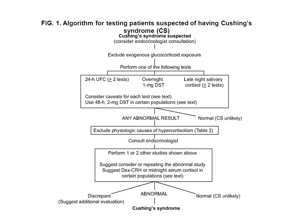 FIG. 1. Algorithm for testing patients suspected of having Cushing's syndrome (CS)