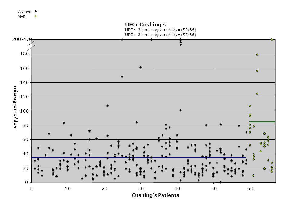 UFC: Cushing s UFC> 34 micrograms/day=(50/66) UFC< 34 micrograms/day=(57/66) 0 20 40 60 80 100 120 140 160 180 200-470 0102030405060 Cushing s Patients micrograms/day Women Men