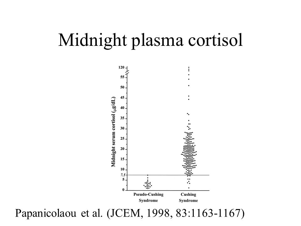 Midnight plasma cortisol Papanicolaou et al. (JCEM, 1998, 83:1163-1167)