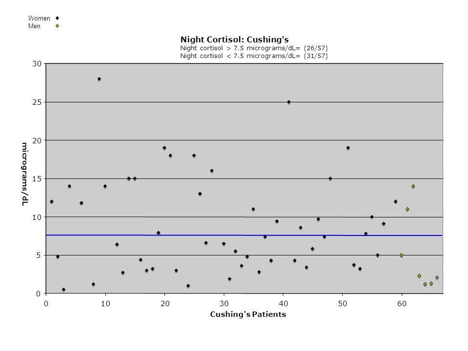 Night Cortisol: Cushing s Night cortisol > 7.5 micrograms/dL= (26/57) Night cortisol < 7.5 micrograms/dL= (31/57) 0 5 10 15 20 25 30 0102030405060 Cushing s Patients micrograms/dL Women Men