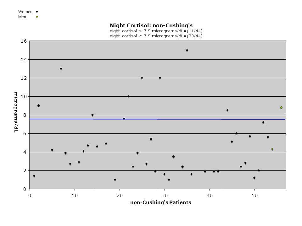 Night Cortisol: non-Cushing s night cortisol > 7.5 micrograms/dL=(11/44) night cortisol < 7.5 micrograms/dL=(33/44) 0 2 4 6 8 10 12 14 16 01020304050 non-Cushing s Patients micrograms/dL Women Men