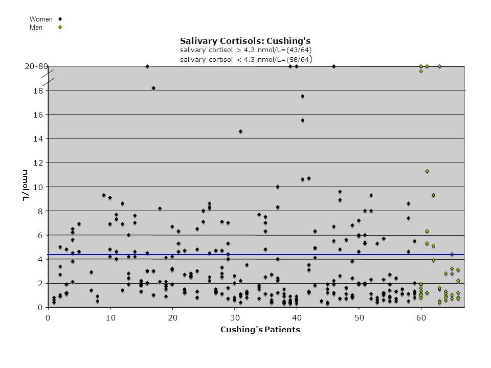 Salivary Cortisols: Cushing s salivary cortisol > 4.3 nmol/L=(43/64) salivary cortisol < 4.3 nmol/L=(58/64 ) 0 2 4 6 8 10 12 14 16 18 20-80 0102030405060 Cushing s Patients nmol/L Women Men
