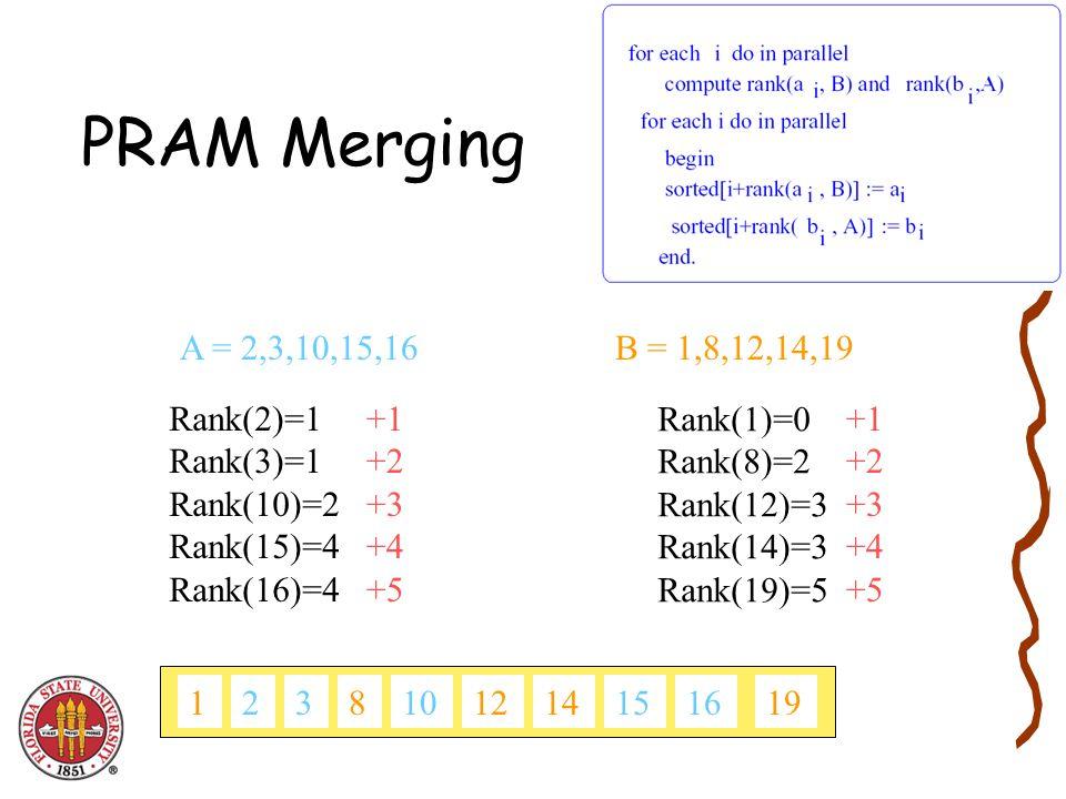 PRAM Merging A = 2,3,10,15,16B = 1,8,12,14,19 Rank(2)=1 Rank(3)=1 Rank(10)=2 Rank(15)=4 Rank(16)=4 Rank(1)=0 Rank(8)=2 Rank(12)=3 Rank(14)=3 Rank(19)=