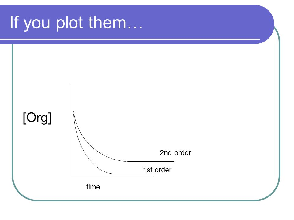 If you plot them… [Org] time 1st order 2nd order