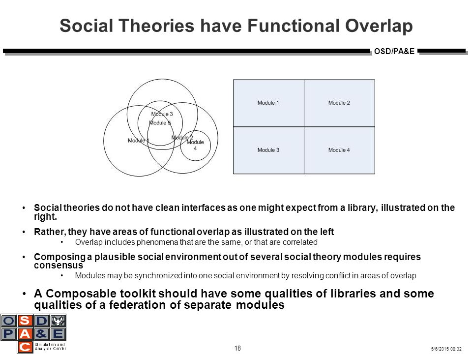 5/6/2015 08:32 18 OSD/PA&E Social Theories have Functional Overlap Social theories do not have clean interfaces as one might expect from a library, illustrated on the right.
