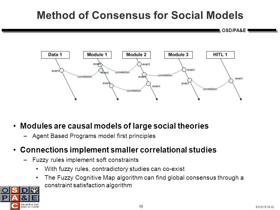 5/6/2015 08:32 19 OSD/PA&E Method of Consensus for Social Models Modules are causal models of large social theories –Agent Based Programs model first principles Connections implement smaller correlational studies –Fuzzy rules implement soft constraints With fuzzy rules, contradictory studies can co-exist The Fuzzy Cognitive Map algorithm can find global consensus through a constraint satisfaction algorithm