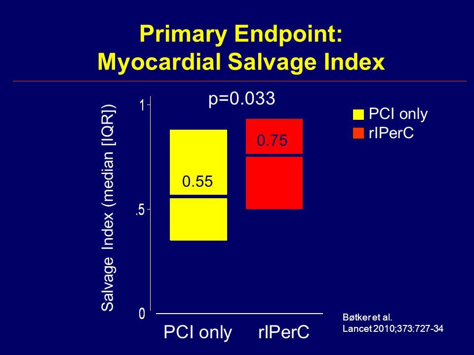 Primary Endpoint: Myocardial Salvage Index p=0.033 Salvage Index (median [IQR]) PCI onlyrIPerC 0.55 0.75 PCI only rIPerC Bøtker et al. Lancet 2010;373