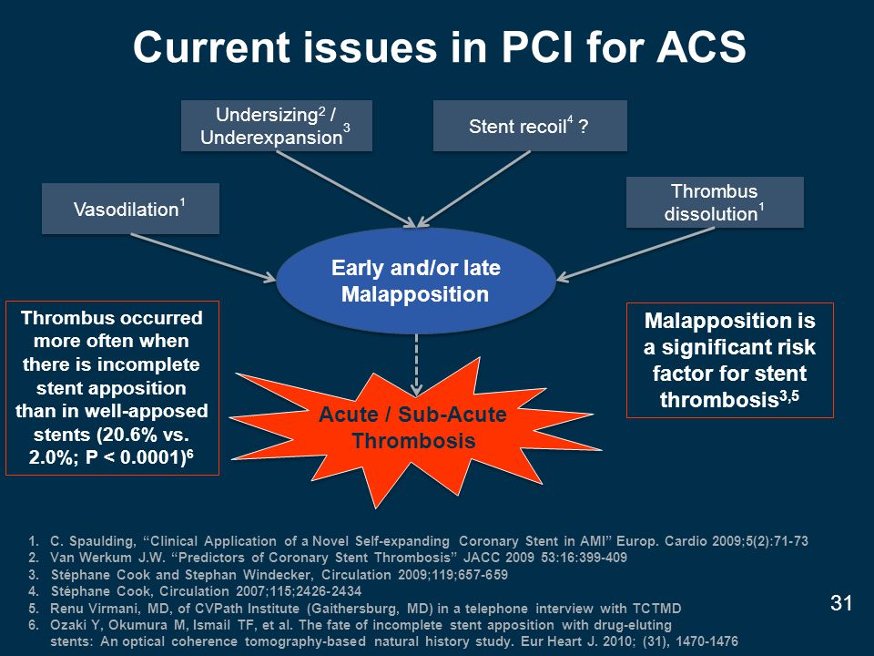 Current issues in PCI for ACS Undersizing 2 / Underexpansion 3 Early and/or late Malapposition Acute / Sub-Acute Thrombosis Thrombus dissolution 1 Vasodilation 1 Stent recoil 4 .