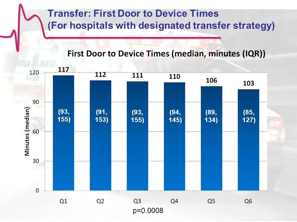 Transfer: First Door to Device Times (For hospitals with designated transfer strategy) (85, 127) (93, 155) (91, 153) (93, 155) (94, 145) (89, 134) p=0.0008 (85, 127) (93, 155) (91, 153) (93, 155) (94, 145) (89, 134)