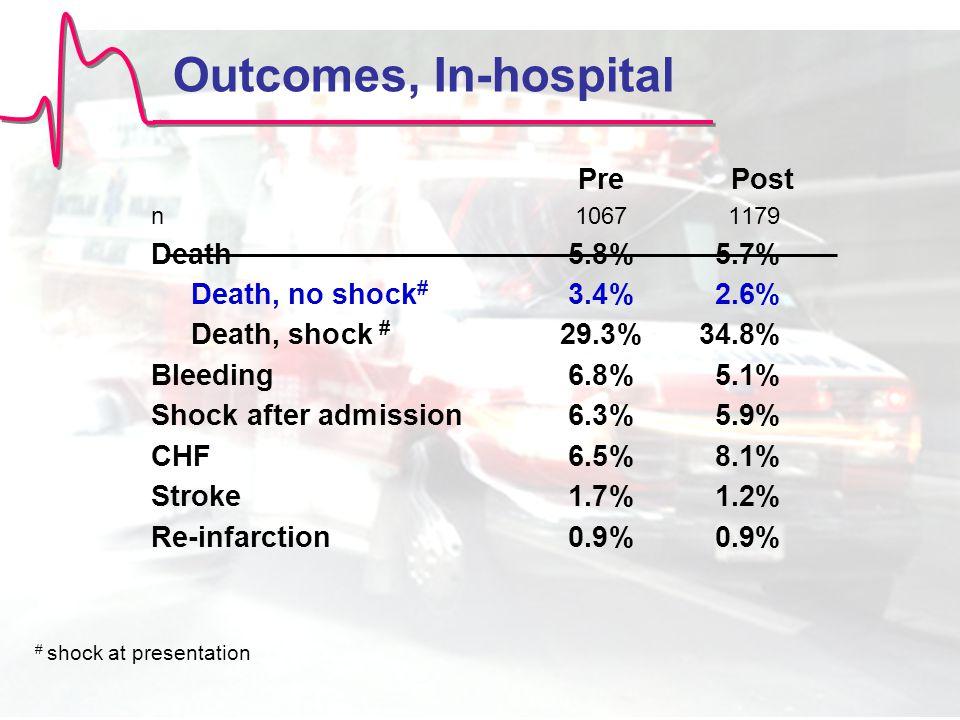 Outcomes, In-hospital PrePost n10671179 Death5.8%5.7% Death, no shock # 3.4%2.6% Death, shock # 29.3%34.8% Bleeding6.8%5.1% Shock after admission6.3%5.9% CHF6.5%8.1% Stroke1.7%1.2% Re-infarction0.9%0.9% # shock at presentation