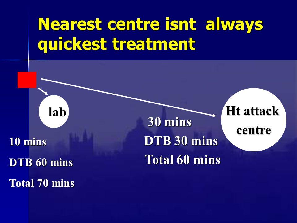 Nearest centre isnt always quickest treatment 30 mins 30 mins DTB 30 mins DTB 30 mins Total 60 mins Total 60 mins Ht attack centre lab 10 mins DTB 60 mins Total 70 mins