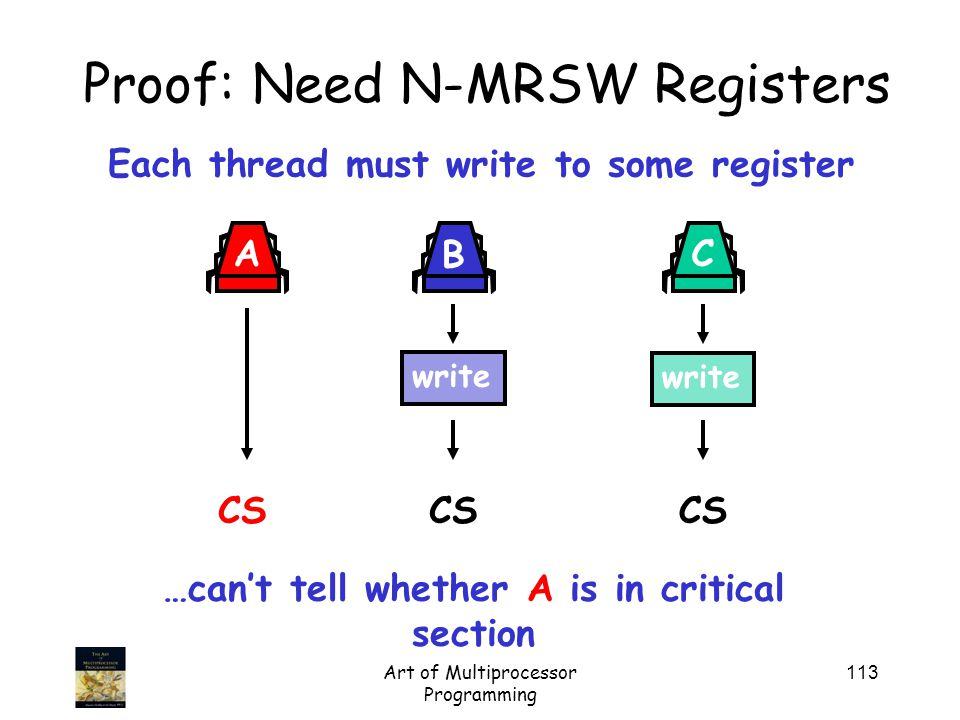 Art of Multiprocessor Programming 113 Proof: Need N-MRSW Registers Each thread must write to some register …can't tell whether A is in critical section write CS write A B C