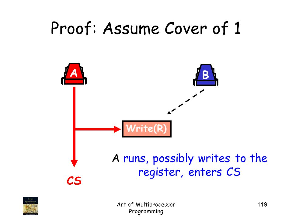 Art of Multiprocessor Programming 119 Proof: Assume Cover of 1 A B Write(R) CS A runs, possibly writes to the register, enters CS