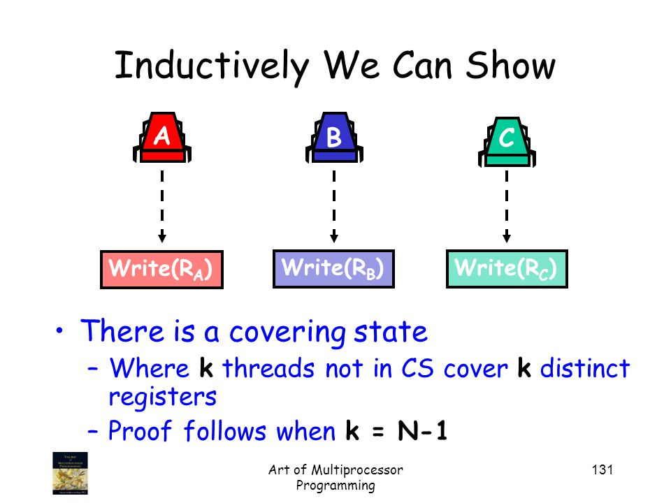 Art of Multiprocessor Programming 131 Inductively We Can Show There is a covering state –Where k threads not in CS cover k distinct registers –Proof follows when k = N-1 Write(R B ) B Write(R C ) C Write(R A ) A