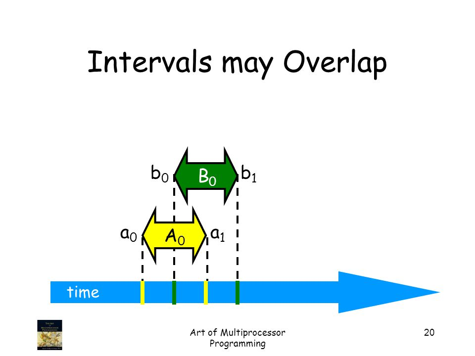 Art of Multiprocessor Programming 20 time Intervals may Overlap a0a0 a1a1 A0A0 b0b0 b1b1 B0B0