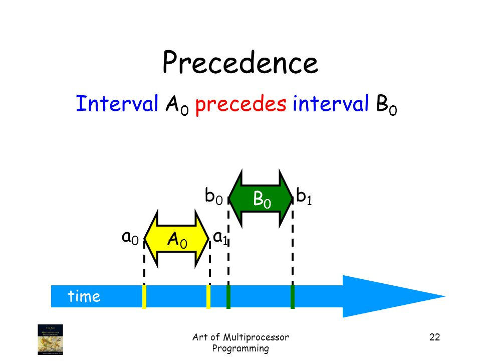 Art of Multiprocessor Programming 22 time Precedence a0a0 a1a1 A0A0 b0b0 b1b1 B0B0 Interval A 0 precedes interval B 0