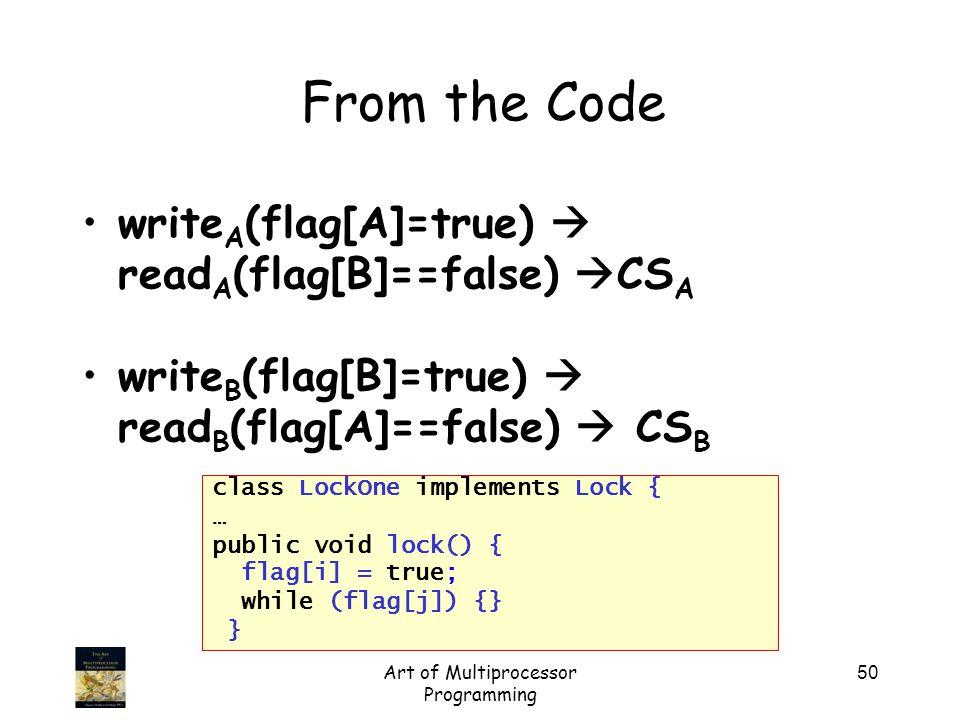 Art of Multiprocessor Programming 50 write A (flag[A]=true)  read A (flag[B]==false)  CS A write B (flag[B]=true)  read B (flag[A]==false)  CS B F