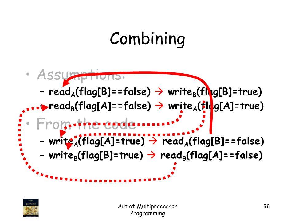 Art of Multiprocessor Programming 56 Assumptions: –read A (flag[B]==false)  write B (flag[B]=true) –read B (flag[A]==false)  write A (flag[A]=true)