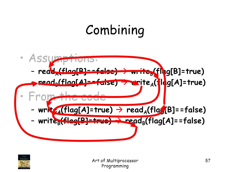 Art of Multiprocessor Programming 57 Assumptions: –read A (flag[B]==false)  write B (flag[B]=true) –read B (flag[A]==false)  write A (flag[A]=true)