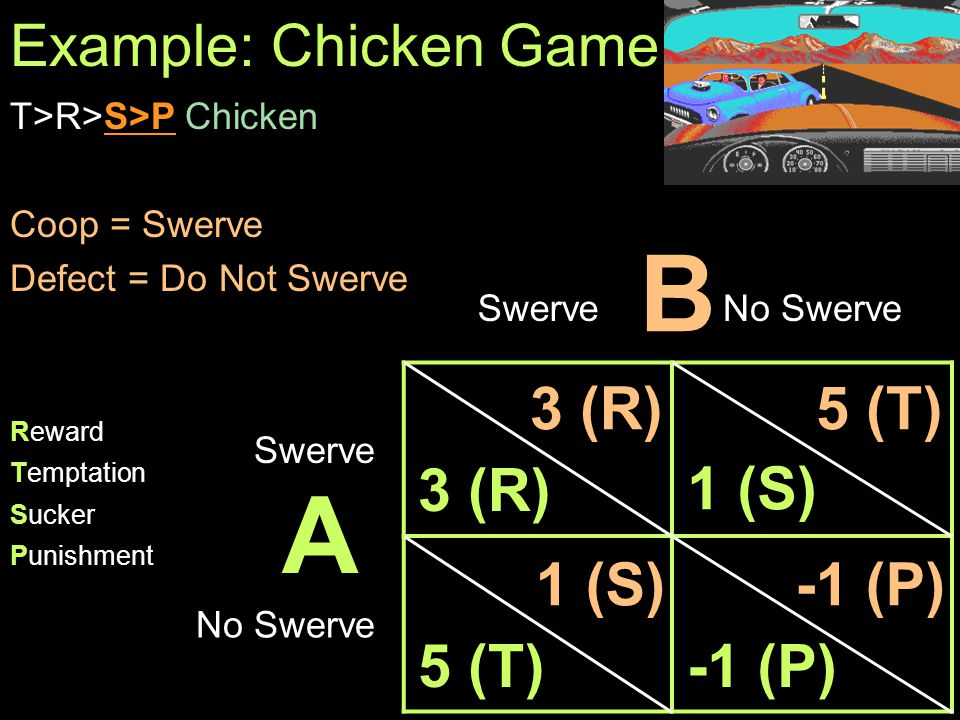 5/6/2015Computer-Mediated Communication5 Example: Chicken Game T>R>S>P Chicken Coop = Swerve Defect = Do Not Swerve SwerveNo Swerve Swerve No Swerve A B 3 (R) 5 (T) 1 (S) 3 (R) 1 (S) 5 (T) -1 (P) Reward Temptation Sucker Punishment