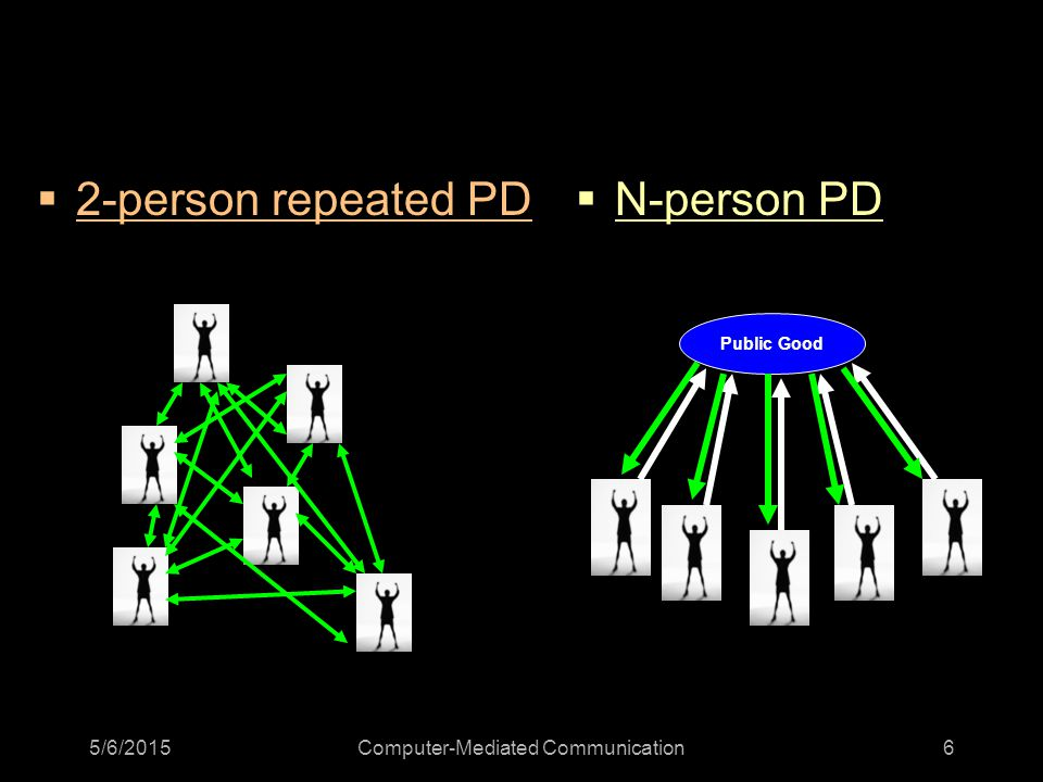 5/6/2015Computer-Mediated Communication6  2-person repeated PD  N-person PD Public Good